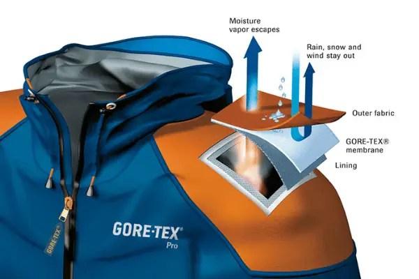 Gore-Tex Smart Fabric Structure