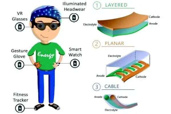 Future E-Textile Opportunity