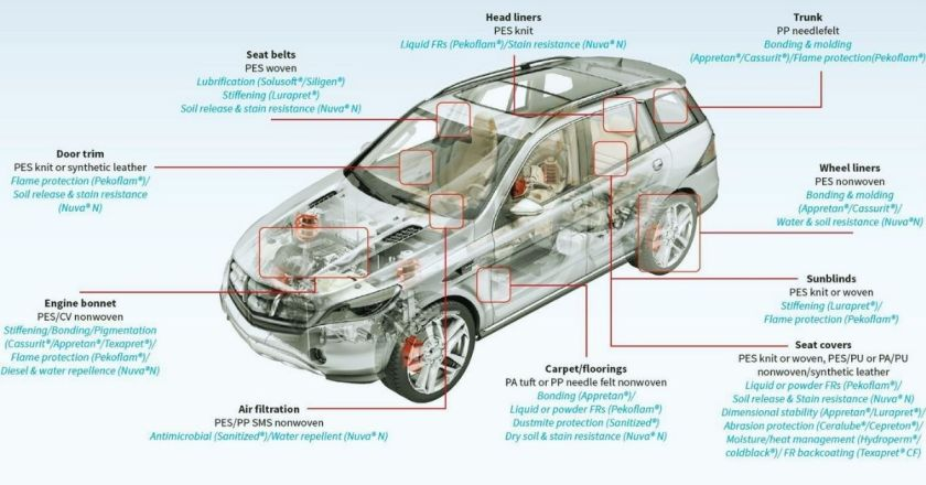 Mobiltech Application in Automotive Car
