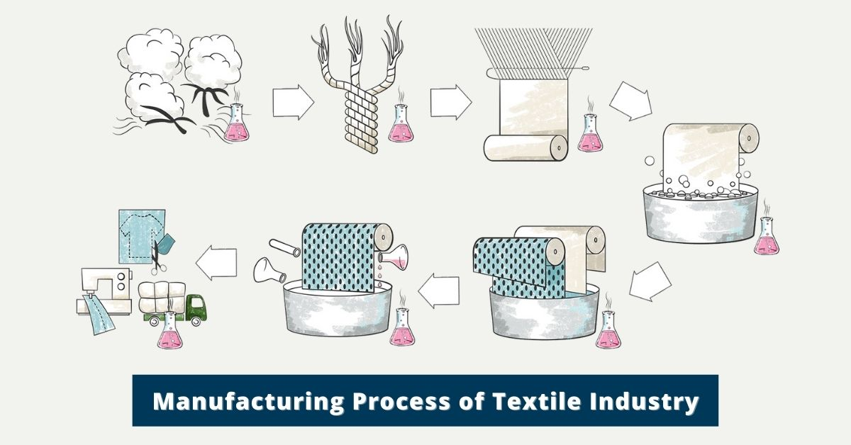 Details Manufacturing Process of Textile Industry
