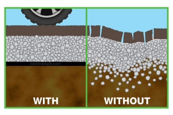 Benefits of using Geotextile Fabric on Road Contraction