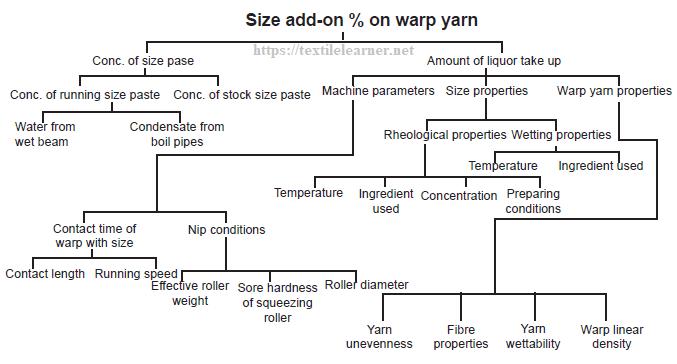 parameters of Size add-on% on warp yarn