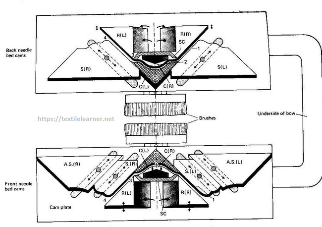 Cam system of the V-bed hand flat machine