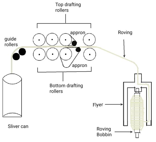 Passage diagram of Simplex machine