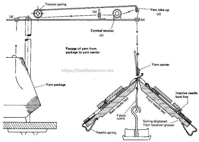 diagram of V-bed knitting machine