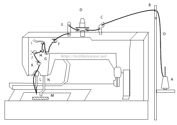 Diagram and thread path of Button Hole machine