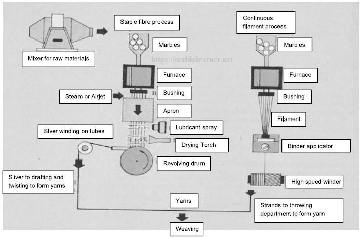 Flow diagram showing glass fiber manufacture
