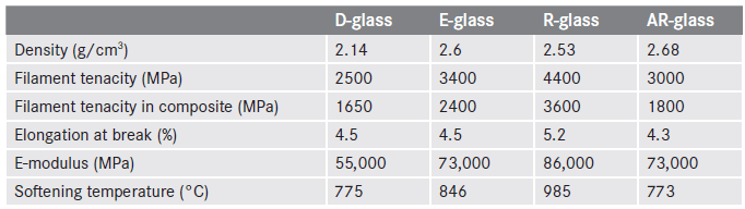 Typical Properties of Glass Fibers