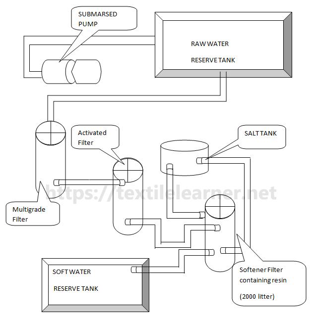 Block diagram of Water Treatment Plant