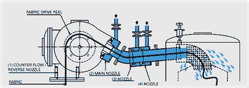 Diagram of Multi Nozzle Soft flow Dyeing Machine
