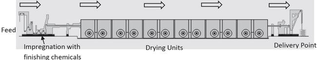 Schematic diagram of a stenter machine