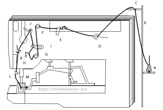 diagram of Bartack sewing machine