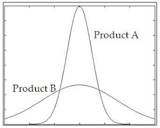Quality curve