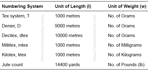 Direct yarn count system