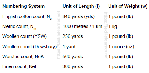 Indirect yarn count system
