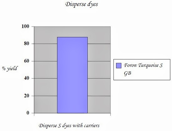 Disperse S dyes with carriers