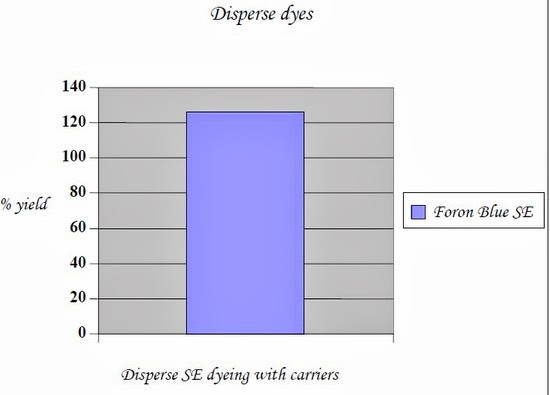 Disperse SE dyeing with carriers