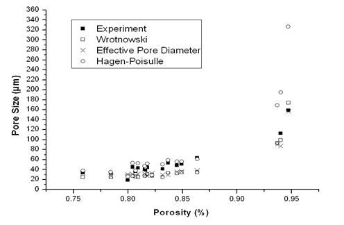 Pore Size vs. Porosity
