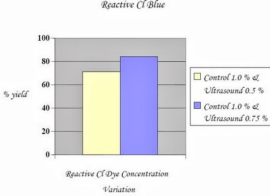 Reactive Cl Dye Concentration