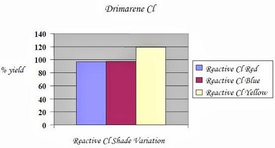 Reactive Cl Shade Variation