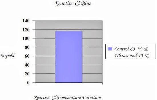 Reactive Cl Temperature Variation