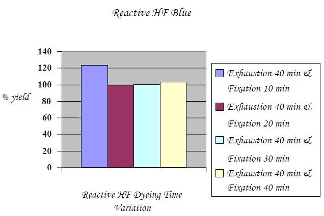 Reactive HF Blue