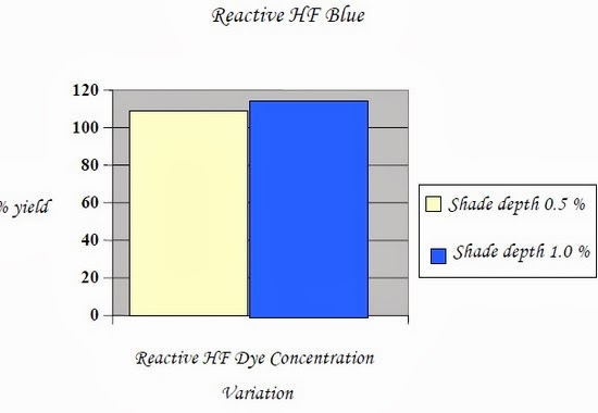 Reactive HF Dye Concentration