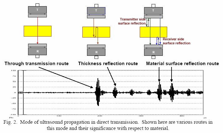 mode of ultrasound propagation in direct transmission