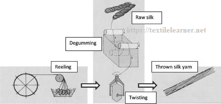 Process sequence of silk twisting