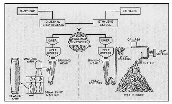 Polyester fiber production flow chart