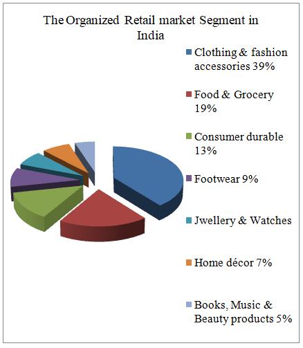 The Organized Retail market Segment in India