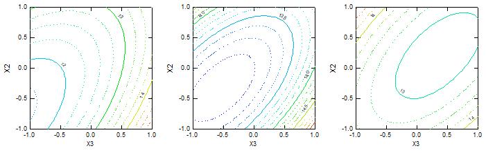 (1) Bursting at Fiber Length (mm) (a) 65, (b) 70 and (c) 75