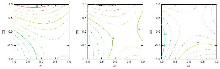 (2) Bursting at TM (a) 2.00 (b) 2.25 (c) 2.50