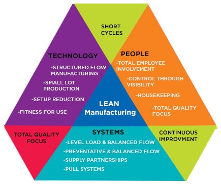 Basic Elements of Lean Manufacturing