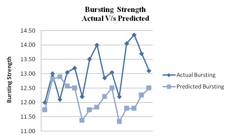 Bursting Strength