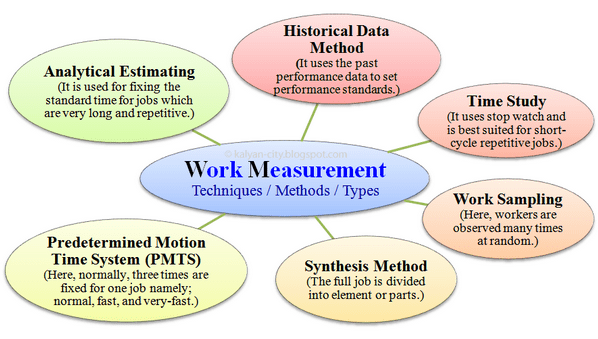 Techniques of Work Measurement in apparel industry