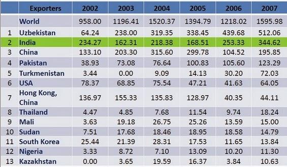 Cotton imports of Bangladesh