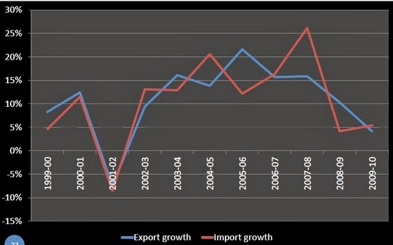 Growth of Exports and Imports of Bangladesh