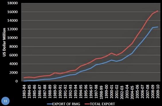 Total export of Bangladesh & RMG export