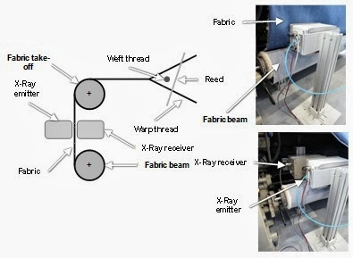 Analyzing the fabric faults by X-Ray emitter