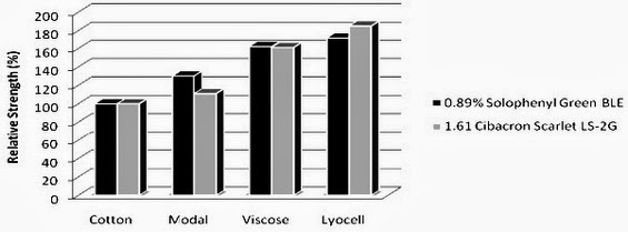Dyeing Behavior of Lyocell with Other Cellulosic Fibers