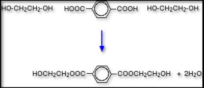 Manufacturing of polyethylene terephthalate