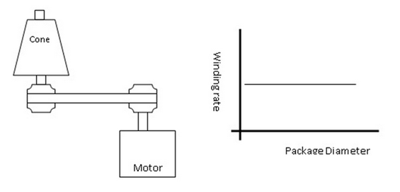 Direct package driving at variable speed