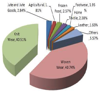 Export of major products of Bangladesh