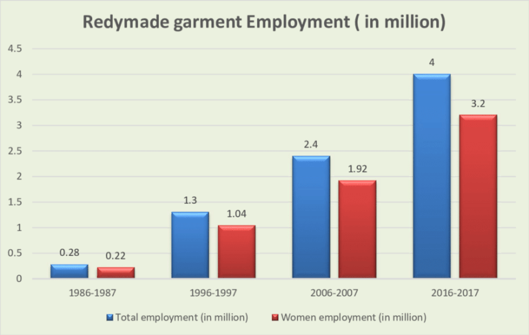 Employment Growth in RMG sector