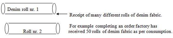 Blanket test of denim