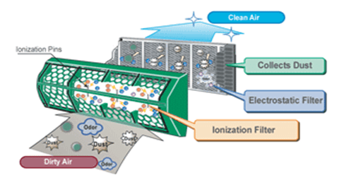 Hydrophobation of nonwovens for filtration applications
