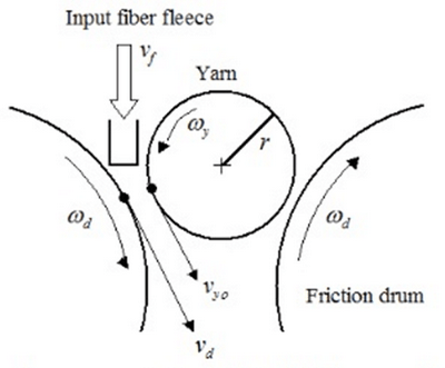 Schematic representation of the friction yarn formation