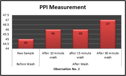 Bar charts of PPI measurement