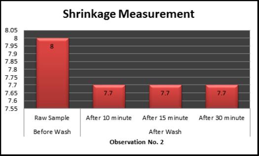Bar charts of lengthwise Shrinkage measurement